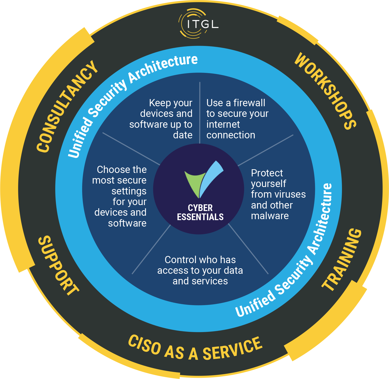 ITGL CyberSecurity Guidance 2020-7